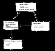 Financiele cyclus van stichting of vereniging